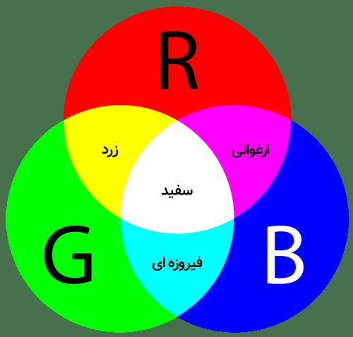 مدل رنگی RGB چیست؟